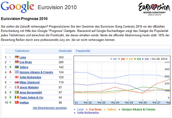 Google Prognose 2010